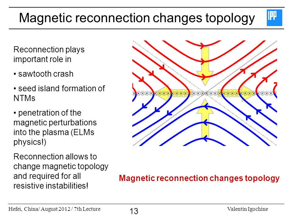 Magnetic reconnection changes topology