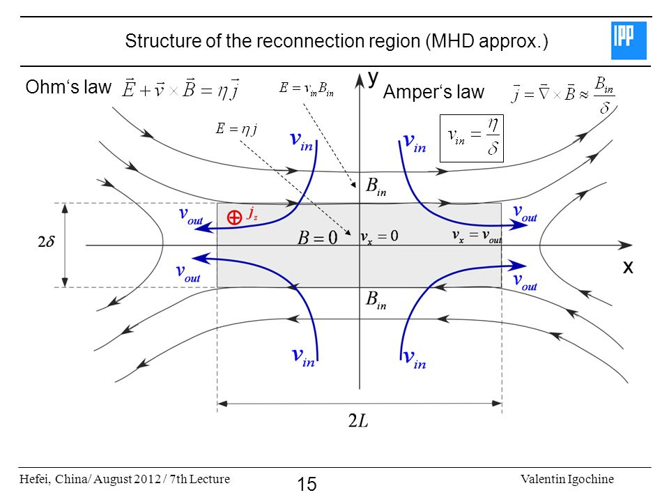 Structure of the reconnection region (MHD approx.)
