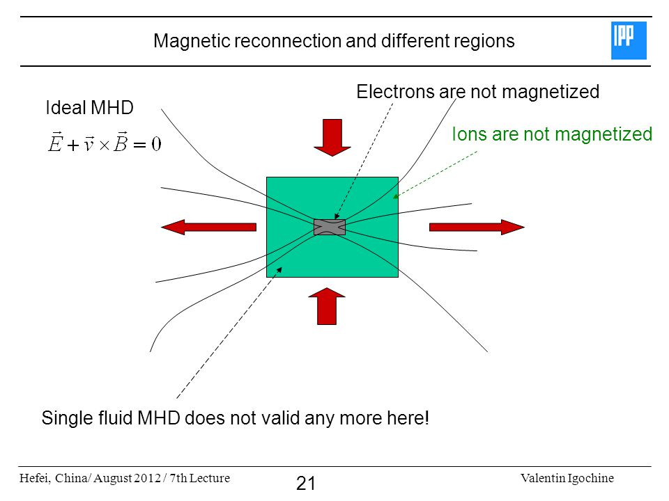 Magnetic reconnection and different regions