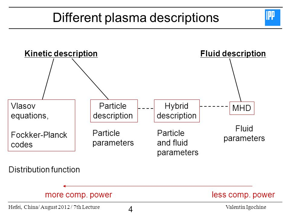 Different plasma descriptions