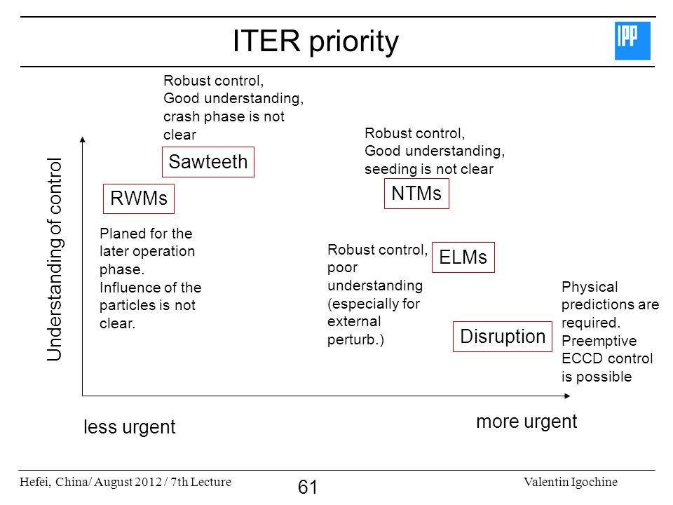 ITER priority Sawteeth NTMs RWMs Understanding of control ELMs