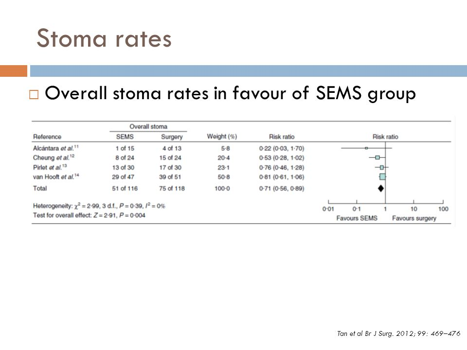 Stoma rates Overall stoma rates in favour of SEMS group