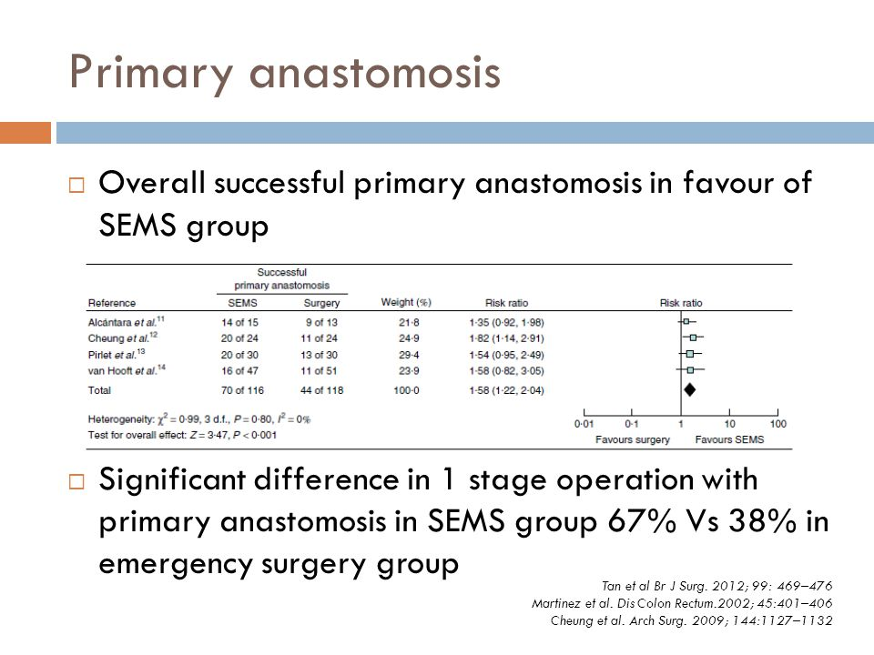 Primary anastomosis Overall successful primary anastomosis in favour of SEMS group.