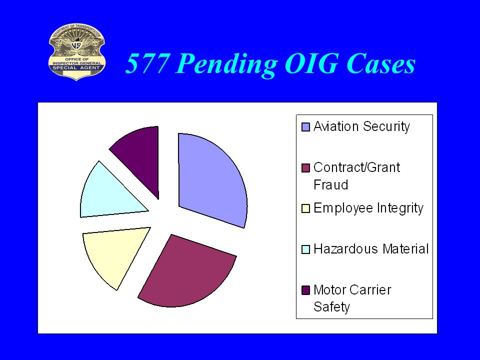 577 Pending OIG Cases