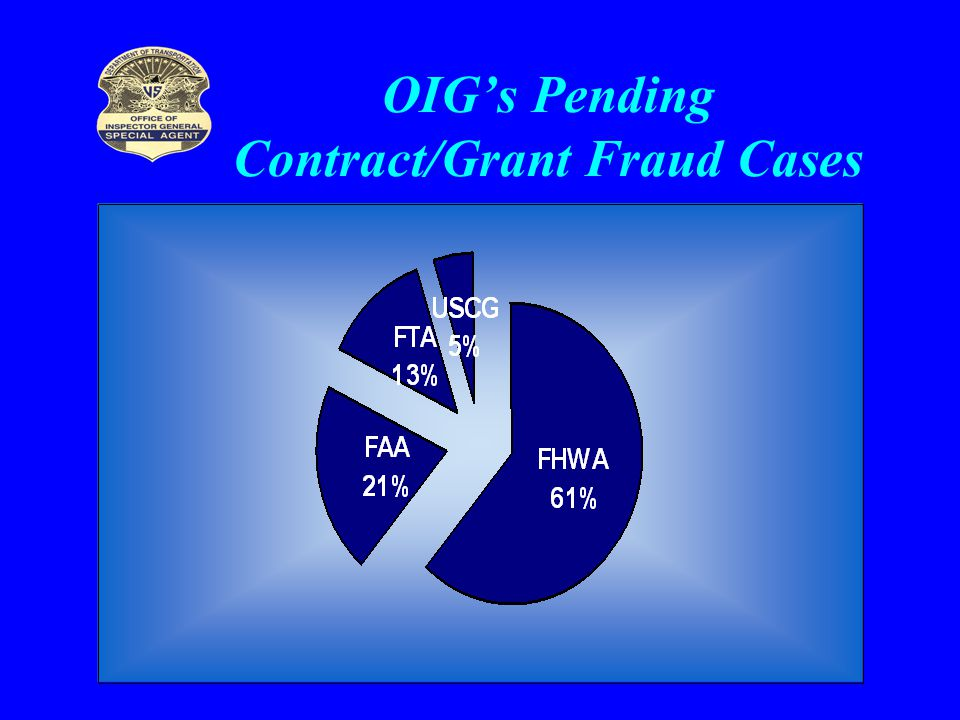 OIG's Pending Contract/Grant Fraud Cases
