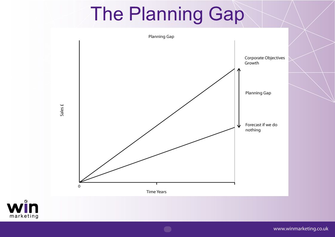 The Planning Gap