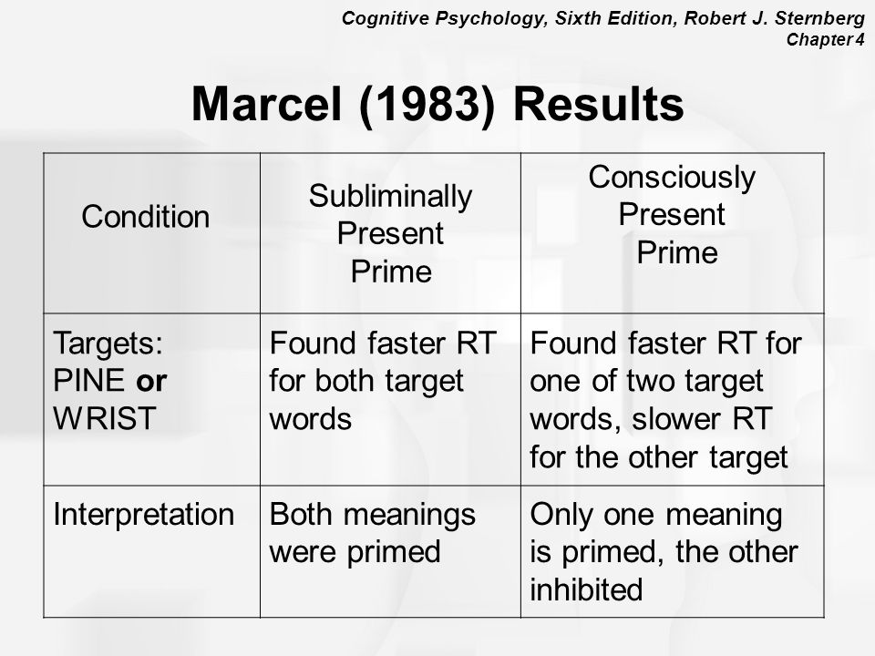 Marcel (1983) Results Condition Subliminally Present Prime