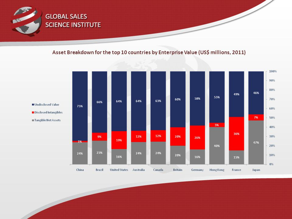 Asset Breakdown for the top 10 countries by Enterprise Value (US$ millions, 2011)