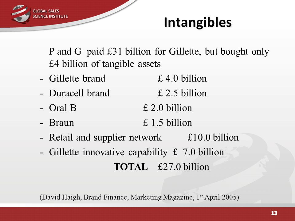 Intangibles P and G paid £31 billion for Gillette, but bought only £4 billion of tangible assets. Gillette brand £ 4.0 billion.