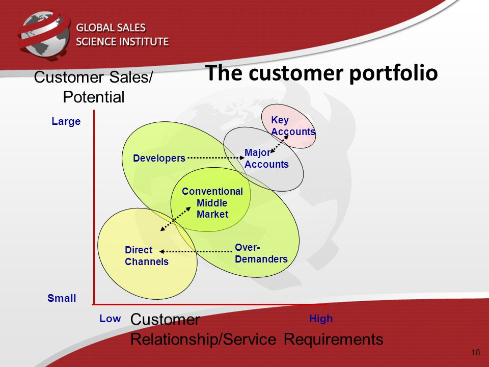 The customer portfolio