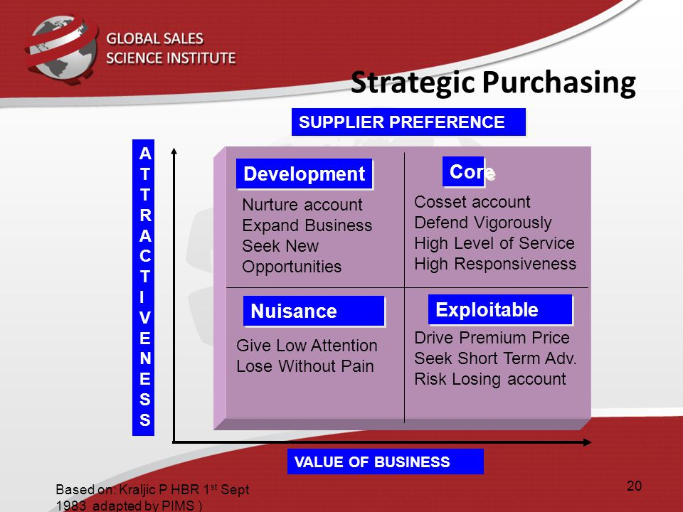 Strategic Purchasing Development Core Nuisance Exploitable