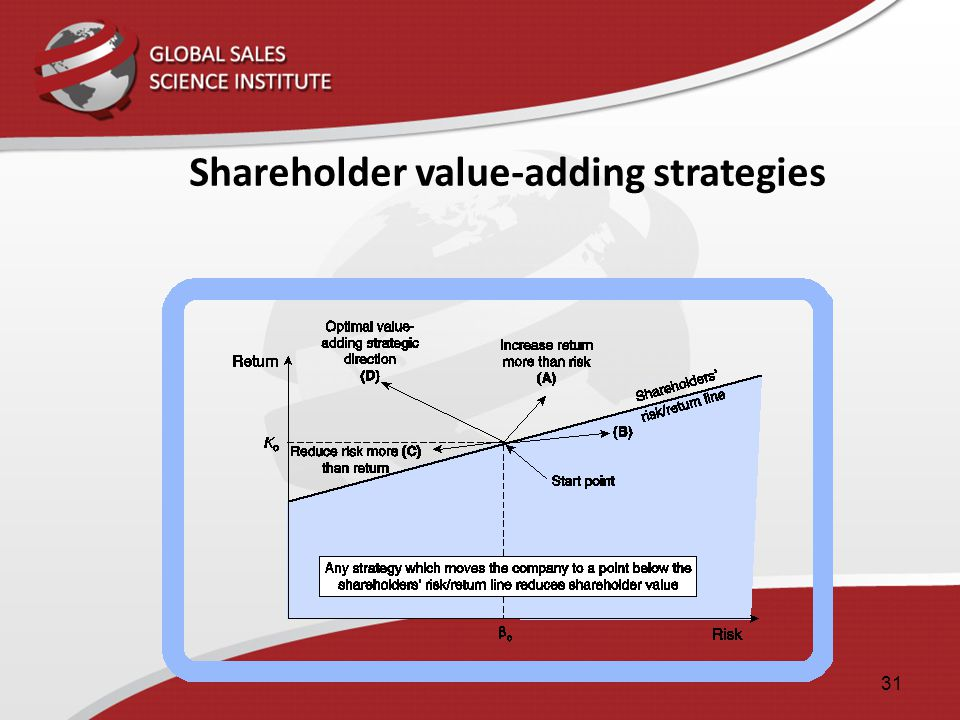 Shareholder value-adding strategies