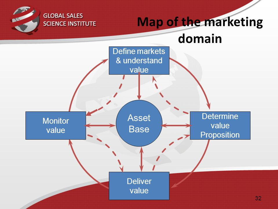 Map of the marketing domain