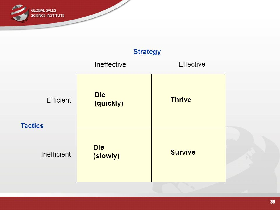 Strategy Ineffective. Effective. Die. (quickly) Efficient. Thrive. Tactics. Die. (slowly) Survive.