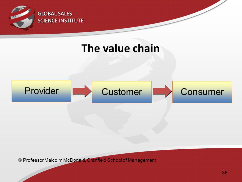 The value chain Provider Customer Consumer