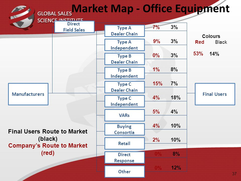 Market Map - Office Equipment
