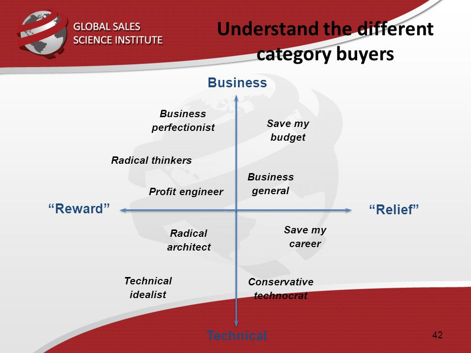Understand the different category buyers