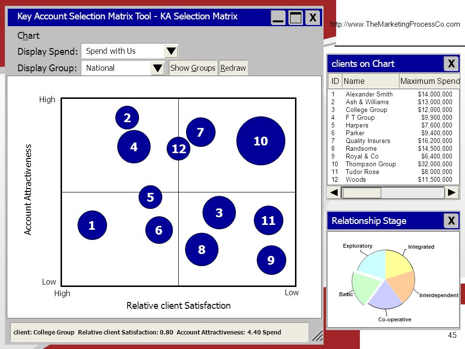 High Low. Relative client Satisfaction. X. Key Account Selection Matrix Tool - KA Selection Matrix.