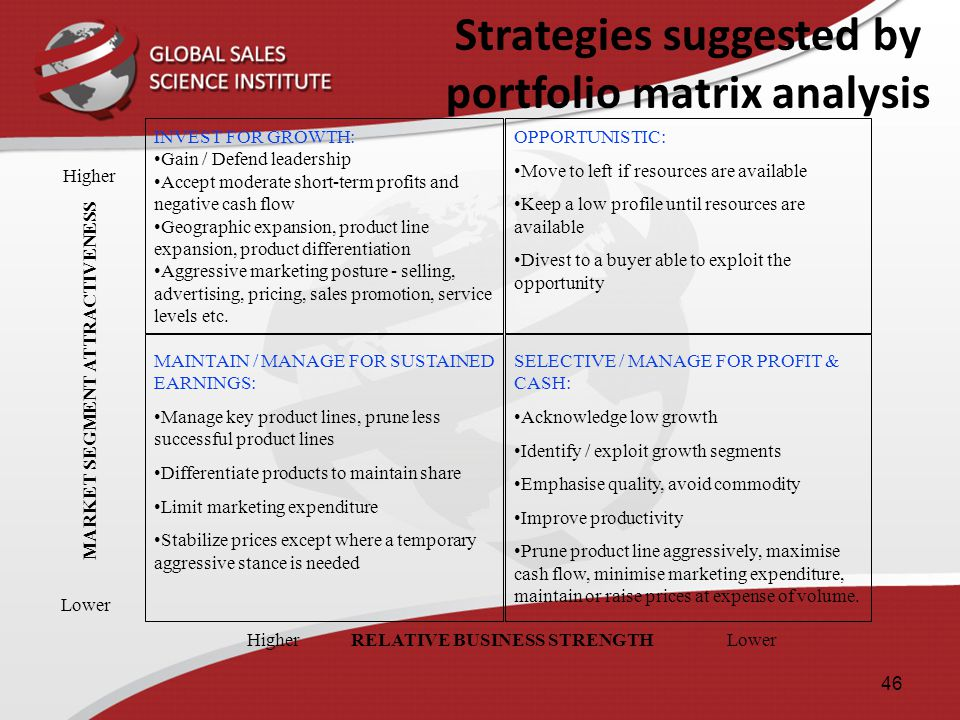 Strategies suggested by portfolio matrix analysis