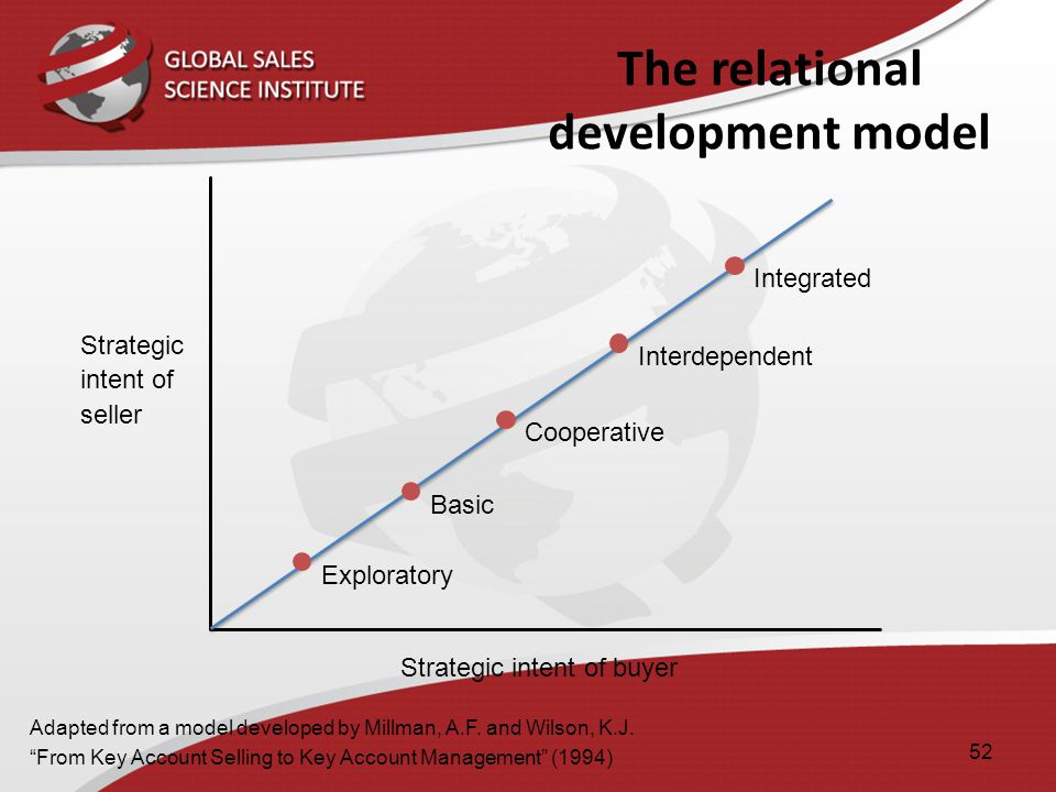 The relational development model