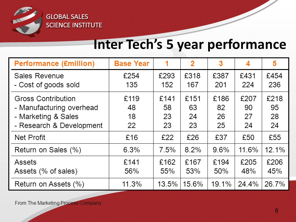 Inter Tech's 5 year performance