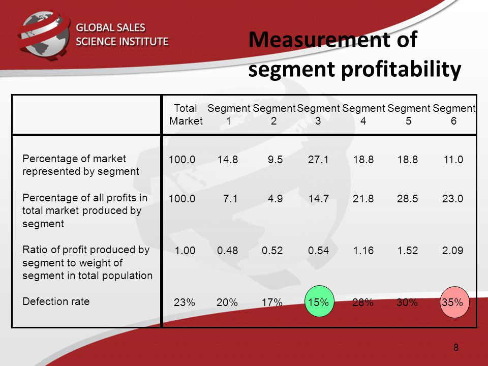 Measurement of segment profitability