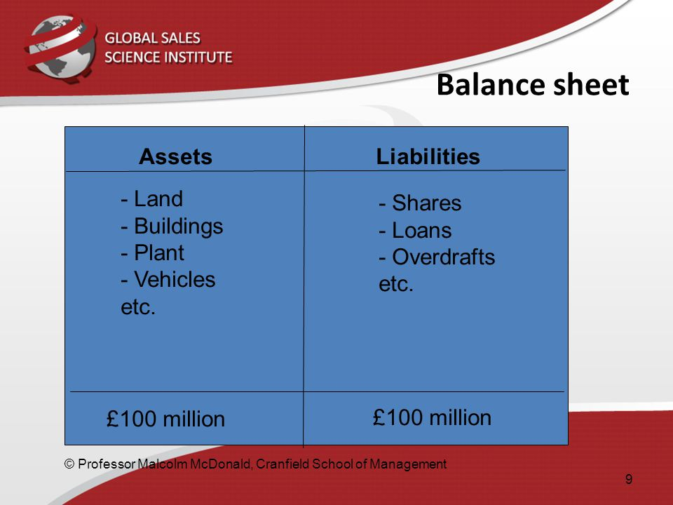 Balance sheet Assets Liabilities - Land - Buildings - Plant - Vehicles