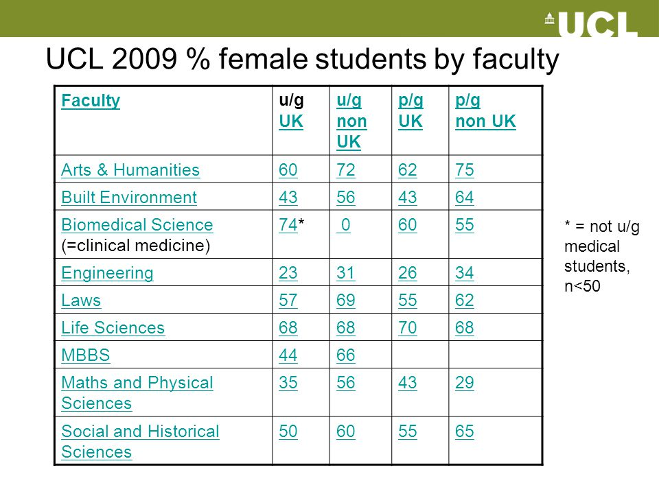 UCL 2009 % female students by faculty
