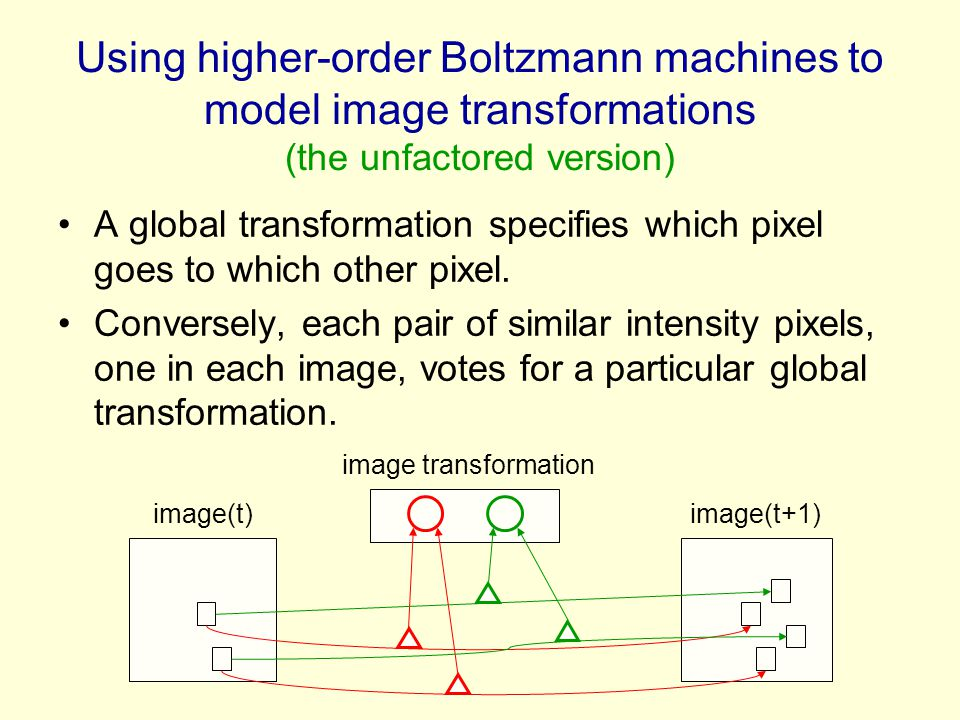 Using higher-order Boltzmann machines to model image transformations (the unfactored version)