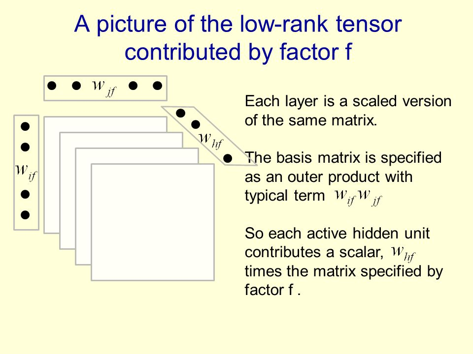 A picture of the low-rank tensor contributed by factor f