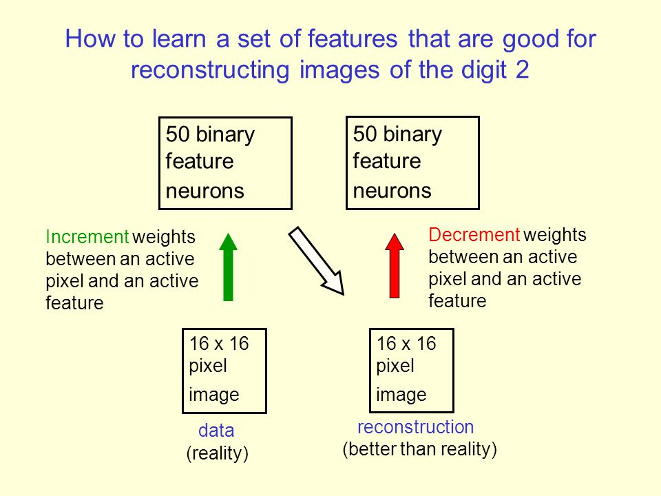 How to learn a set of features that are good for reconstructing images of the digit 2
