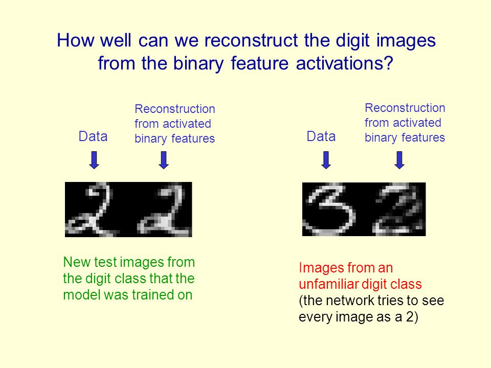 How well can we reconstruct the digit images from the binary feature activations