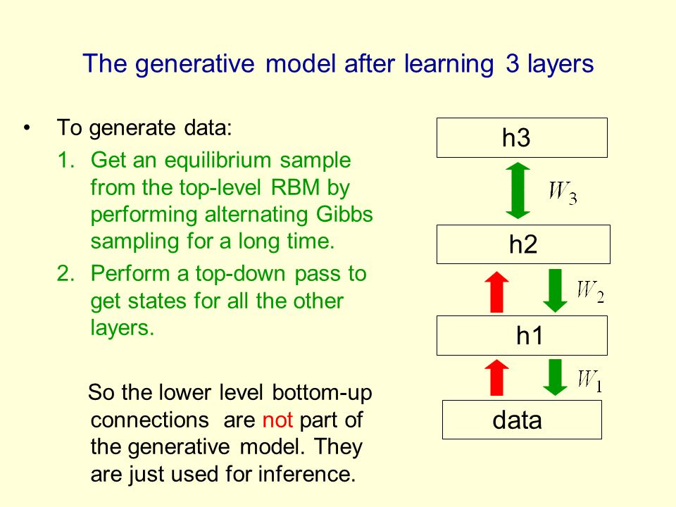 The generative model after learning 3 layers