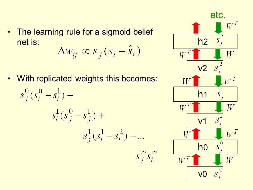 etc. h2 v2 h1 v1 h0 v0 The learning rule for a sigmoid belief net is: