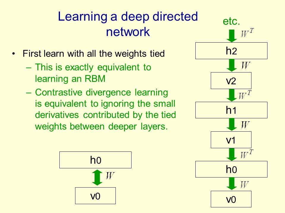 Learning a deep directed network