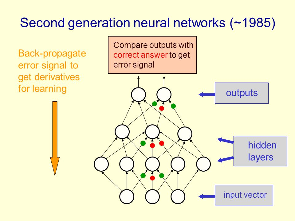 Second generation neural networks (~1985)