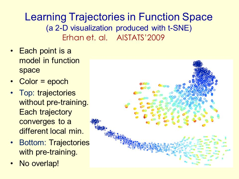 Learning Trajectories in Function Space (a 2-D visualization produced with t-SNE)