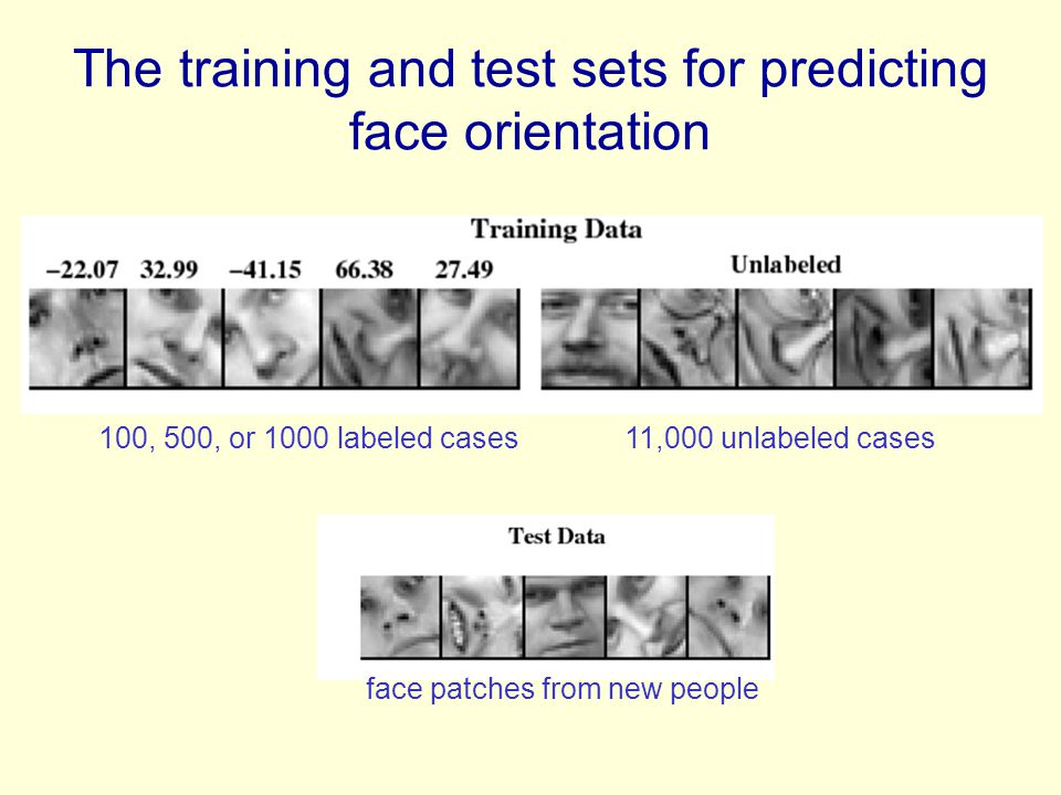 The training and test sets for predicting face orientation