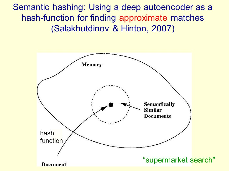 Semantic hashing: Using a deep autoencoder as a hash-function for finding approximate matches (Salakhutdinov & Hinton, 2007)