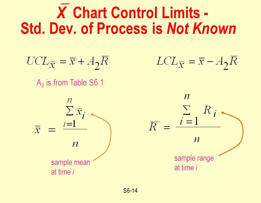 X Chart Control Limits - Std. Dev. of Process is Not Known