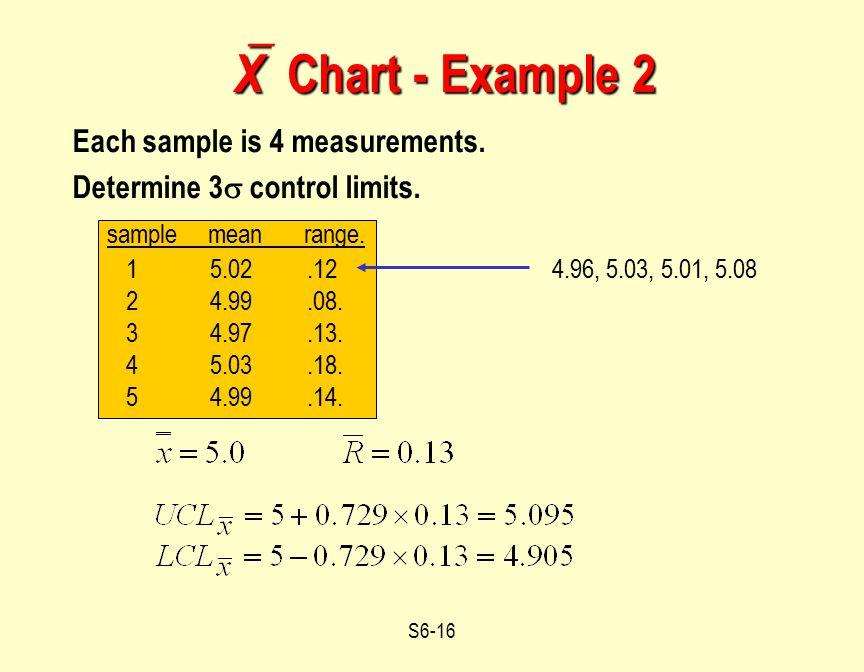 X Chart - Example 2 sample mean range. Each sample is 4 measurements.