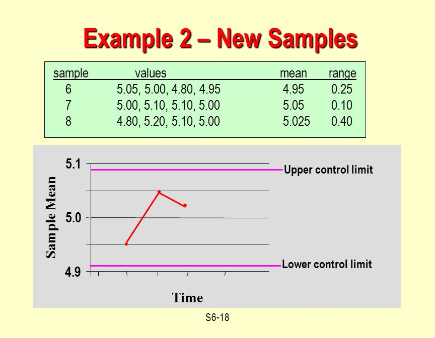 Example 2 – New Samples 5.1 Sample Mean 5.0 4.9 Time
