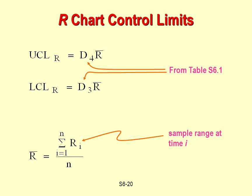R Chart Control Limits From Table S6.1 sample range at time i