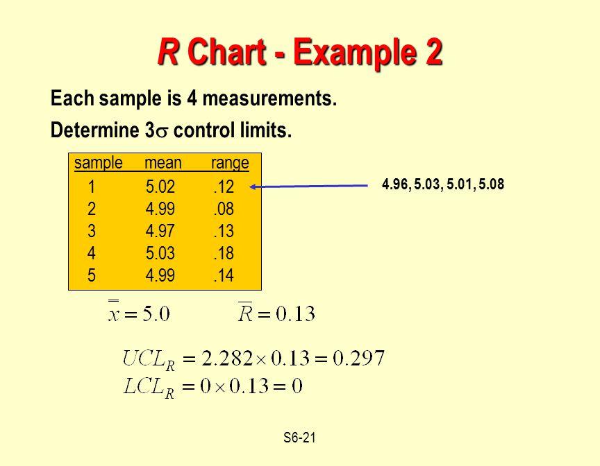 R Chart - Example 2 sample mean range Each sample is 4 measurements.