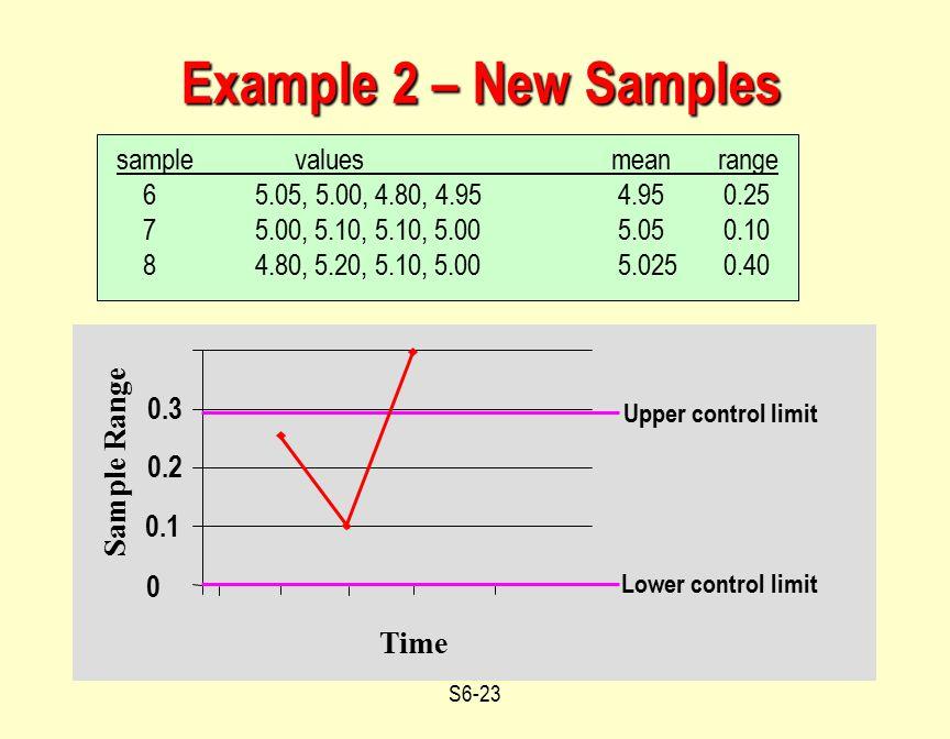 Example 2 – New Samples 0.3 Sample Range 0.2 0.1 Time