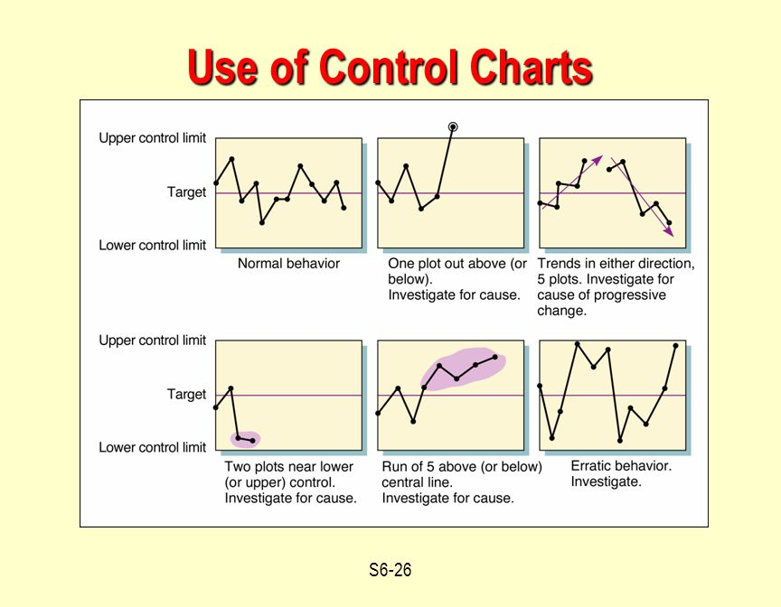 Use of Control Charts