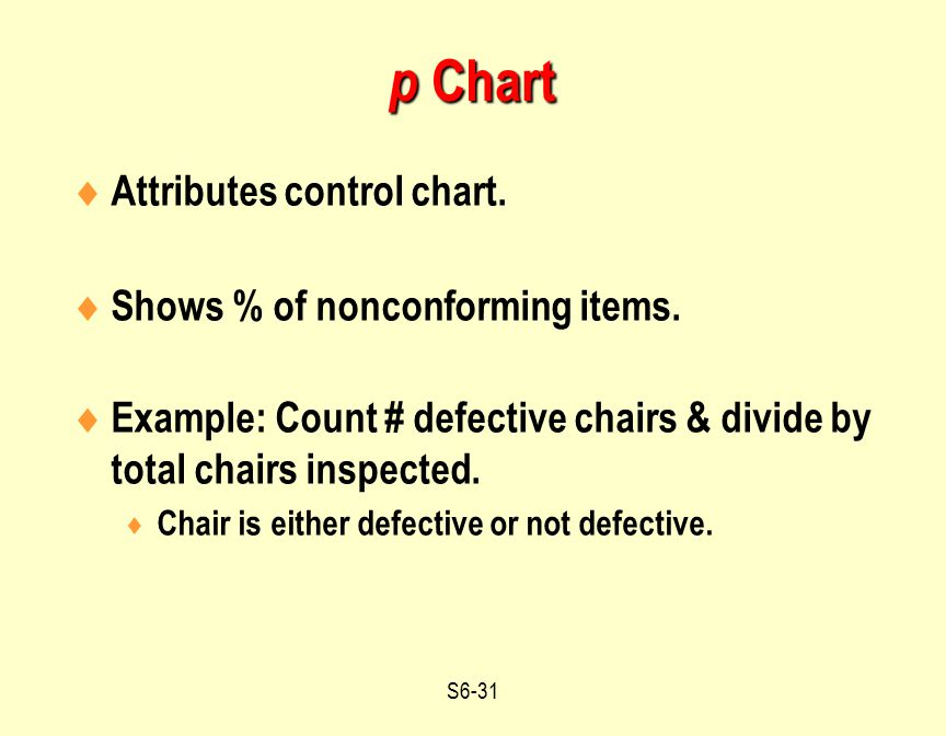 p Chart Attributes control chart. Shows % of nonconforming items.