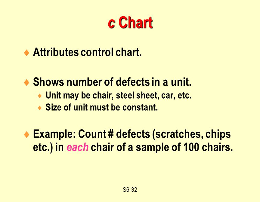 c Chart Attributes control chart. Shows number of defects in a unit.