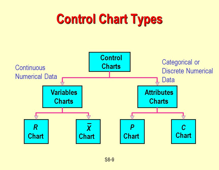 Control Chart Types Control Categorical or Discrete Numerical Data
