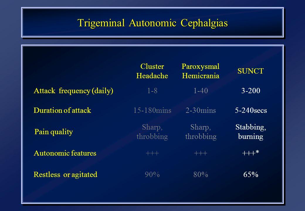 Trigeminal Autonomic Cephalgias